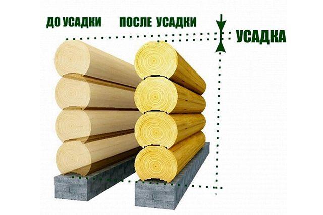 На схеме изображена усадка бревенчатой стены. Усадка стен из профилированного бруса принципиально не отличается.