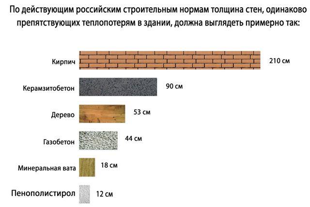 Расчет толщины стен для Подмосковья.