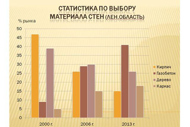 Статистика по выбору материалов стен.