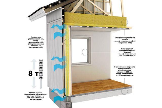 Новое предложение на строительном рынке. На стенах уже 270 мм утеплителя.