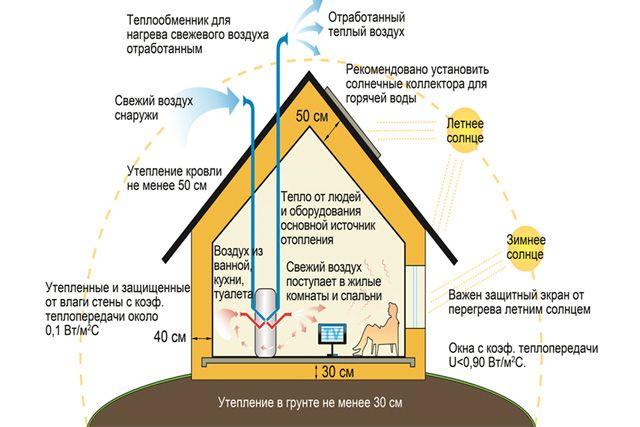 Схема пассивного дома. Отопление не требуется.