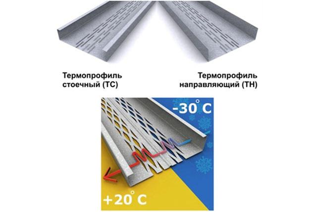 Правильный металлический профиль для каркасных зданий.