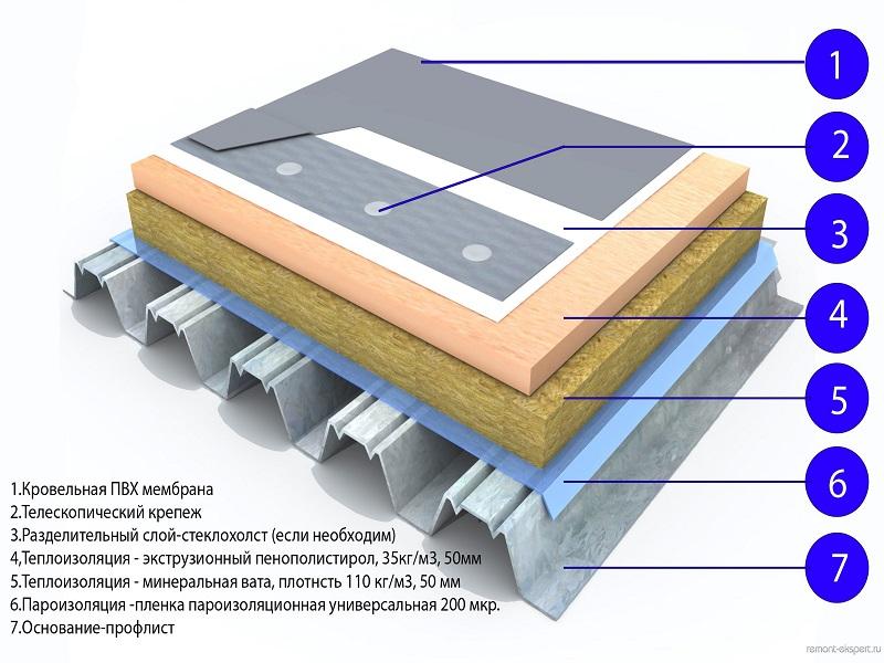 Мембрана для крыши, сделанная из полимеров