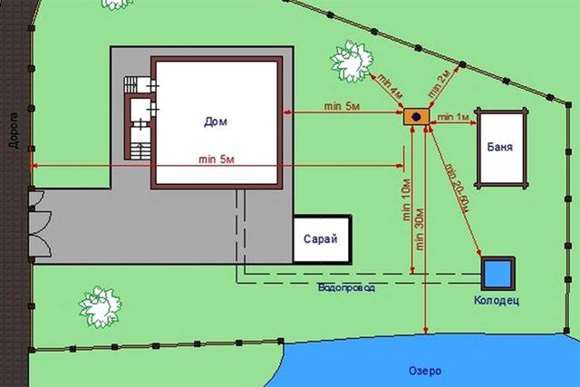 На рисунке нет дренажных полей. Минимальное расстояние до дома должно быть не менее 8 метров. При росте производительности дренажа увеличивается и расстояние.