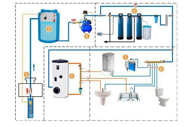 Типовая схема водоснабжения для дома