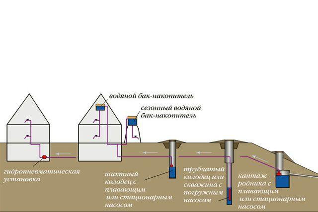 Варианты схем водоснабжения загородного дома.