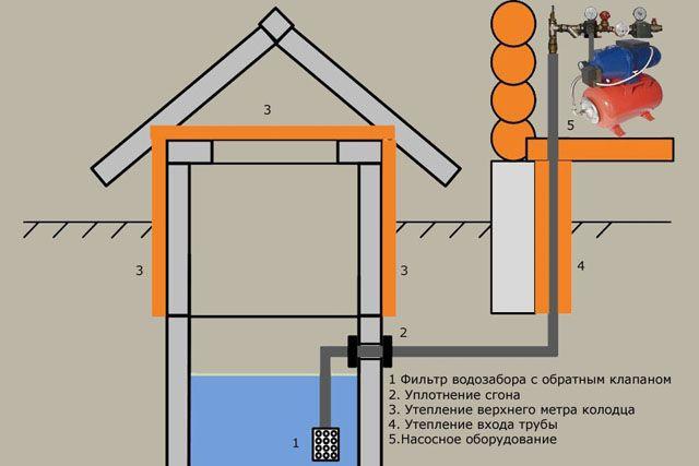 Схема организации водоснабжения на базе колодца