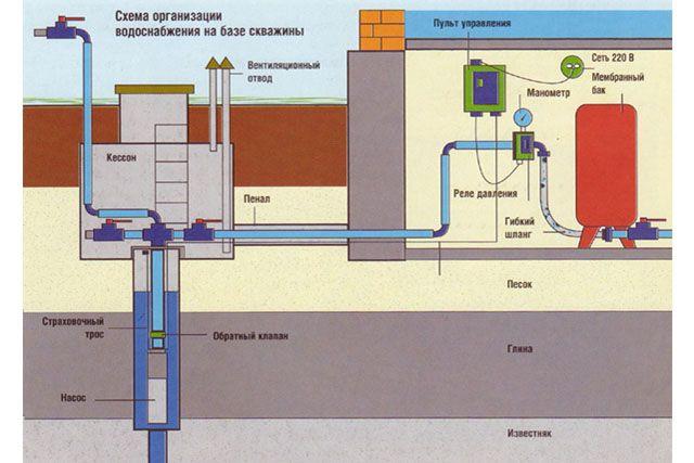 Схема организации водоснабжения на базе скважины