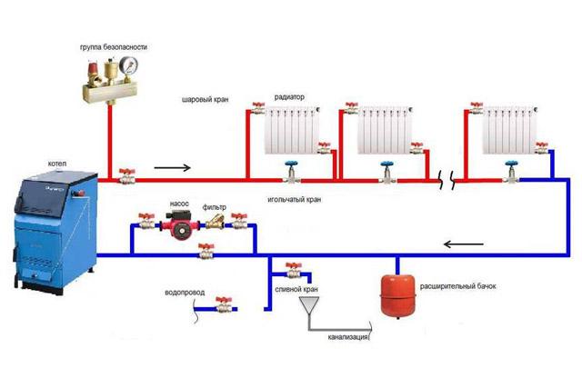 Система твердотопливного отопления