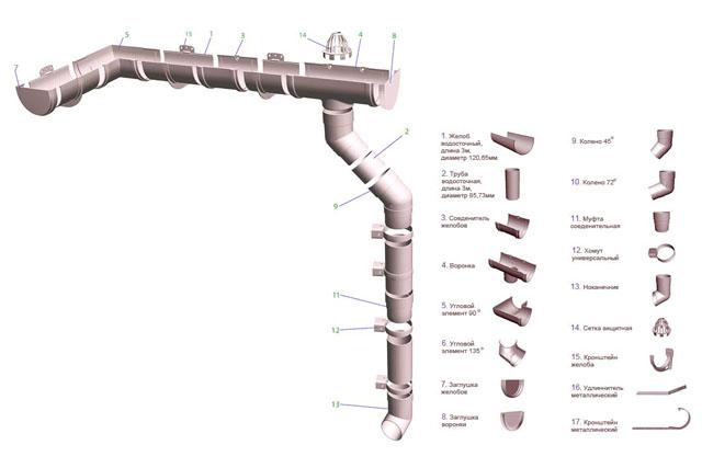 Состав водосточных систем